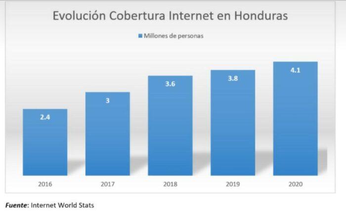 Honduras país de CA que tiene menos acceso a Internet