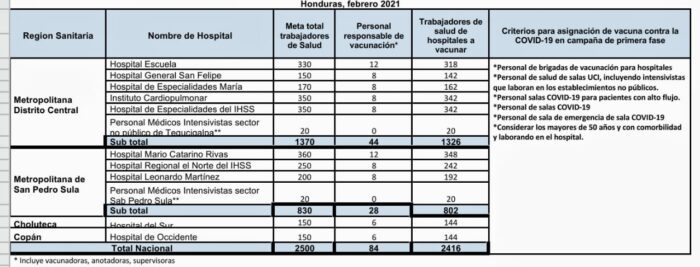 Cuadro de distribución de vacunas